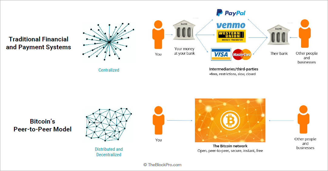 Image result for what is bitcoin